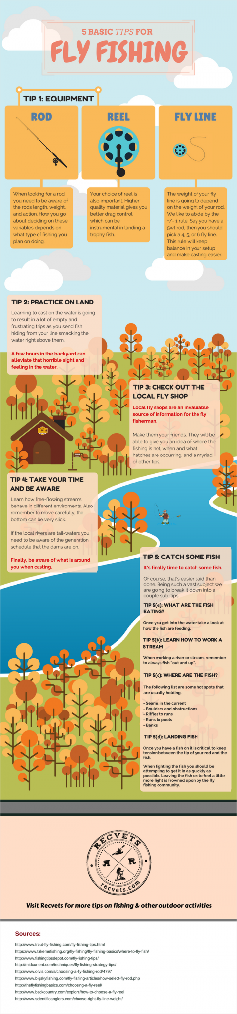 Fly fishing infographic for beginners from RecVets